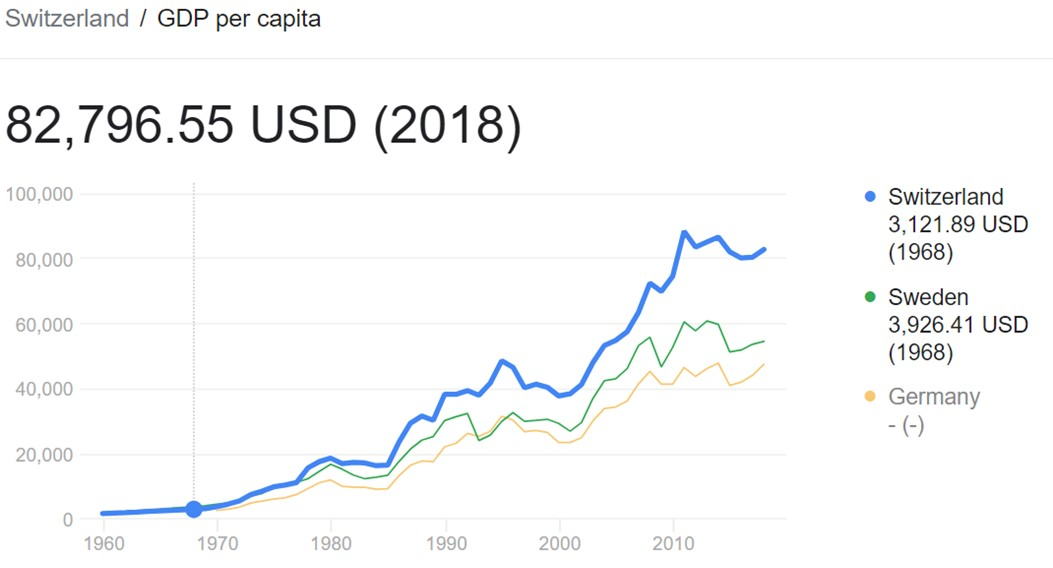 Swiss GDP Per Capita